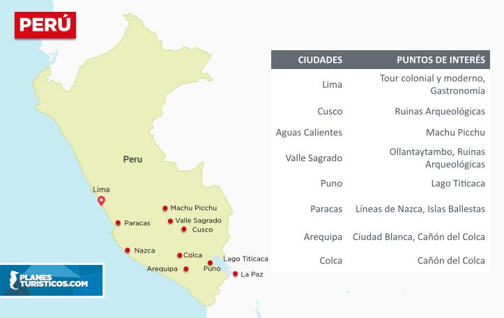 Mapa de Perú - Turismo
