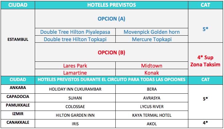 Hoteles Turquia Total